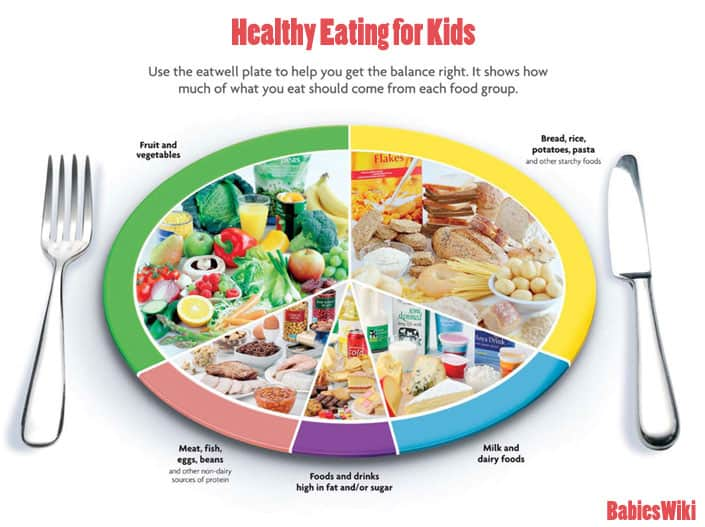Healthy Eating for Kids | What Does Your Child Need?